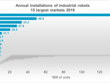 IFR's World Robotics Report Shows Demand Declined 12% yoy in 2019