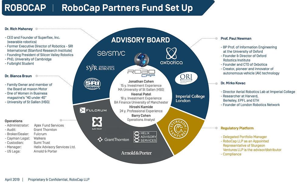 Robocap_Partner_Fund_SetUp update Apex.j
