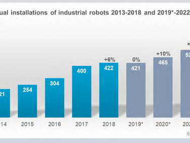 IFR Forecasts that Industrial Robot Sales Should Increase by 12% p.a. in 2021