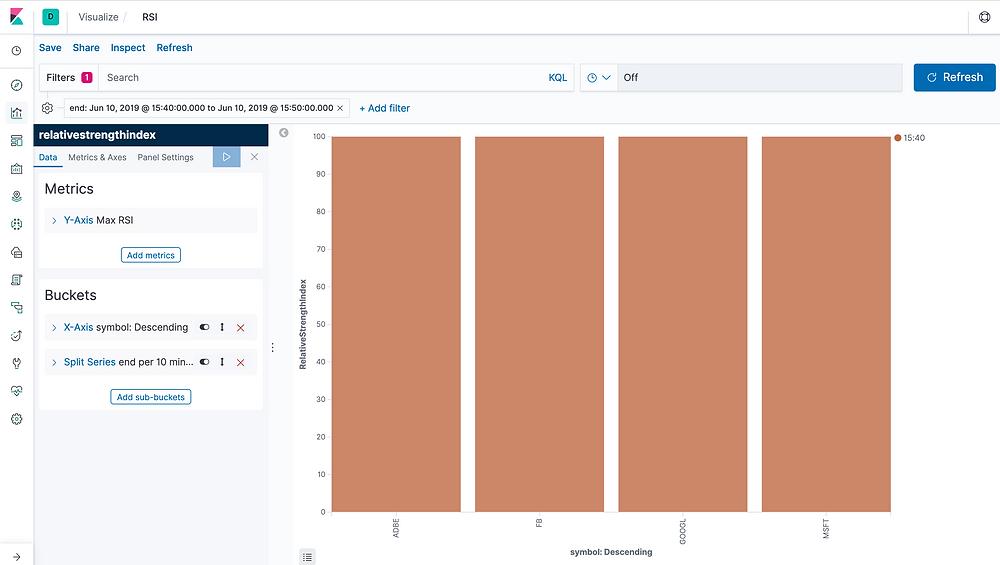 Visual representation RSI TroonDX