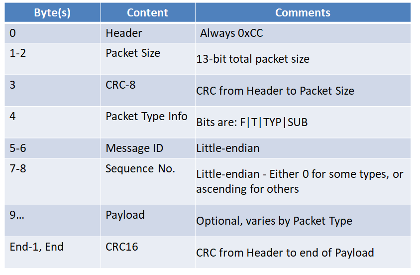 Dimitar Rangelov's electronics blog - DJI Tello Package structure