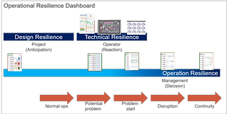 Operational Resilience Dashboard