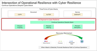 Operational Resilience Intersect Cyber Resilience