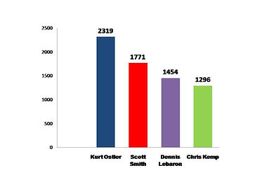 Nov.  2017 election results jpeg.jpg