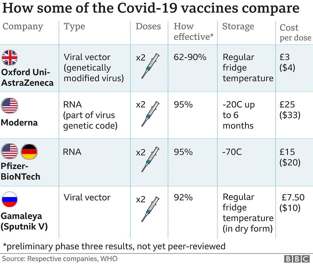 Comparison of the different COVID vaccines