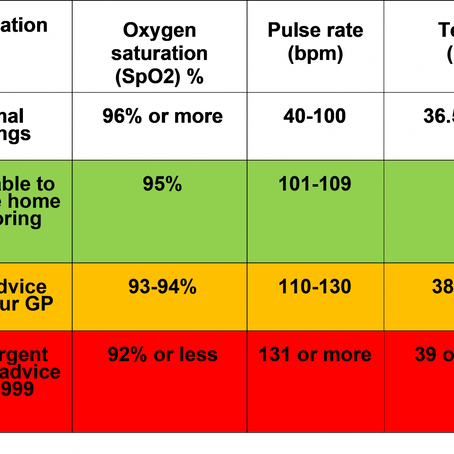 Fingertip oximeter oxygen SPO2 oxygen saturation chart