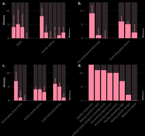 Quantitative SZI database analysis