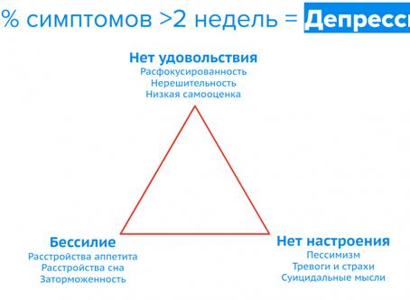 Шкала депрессий центра эпидемиологических исследований (CED)