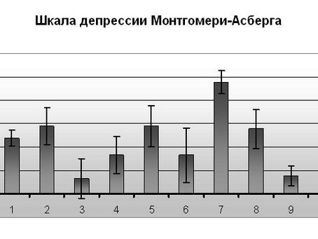 Шкала Монтгомери-Айсберг для оценки депрессии (MADRS)
