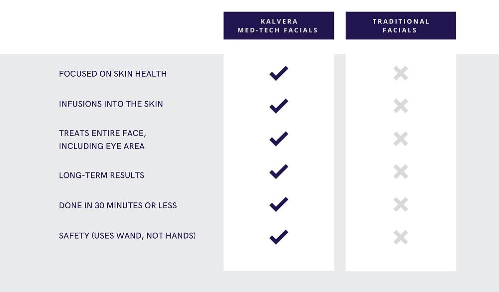 Kalvera Med-Tech Facial Comparison Chart