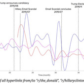 Reddit Hyperlink Network Analysis using MATLAB