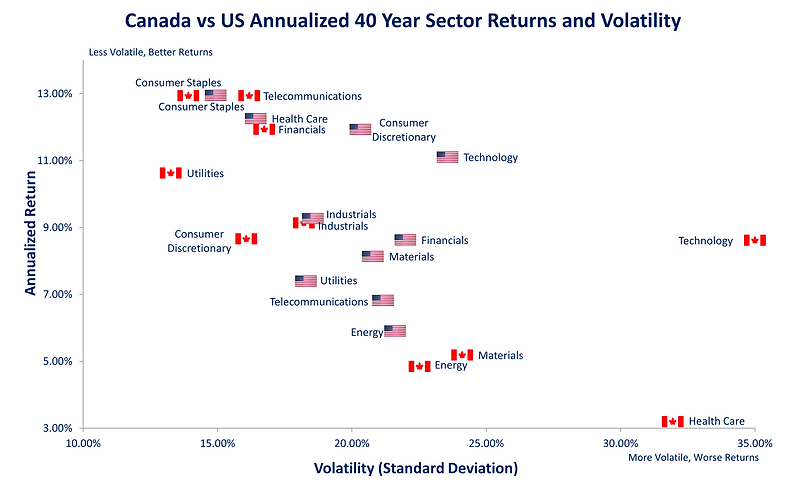 2020 Sector Return and Volatility.png