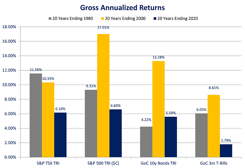 2020 Gross Annualized Returns.png