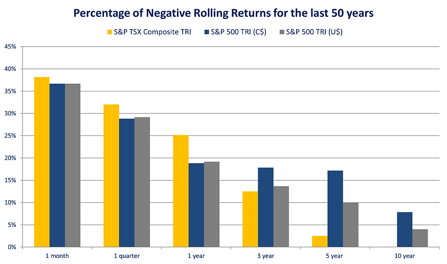 2020 Negative Rolling Returns.png