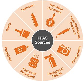 PFAS Source Wheel.png