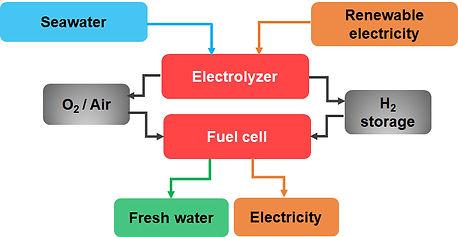 Seawater electrolysis.jpg