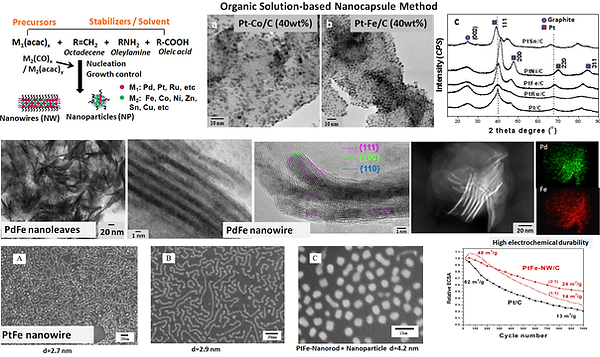 Nanocapsule_synthesis_and_nanostructures