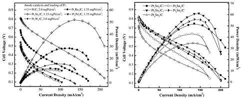 Applied catalysis B-Weijiang Zhou.jpg