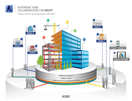 A360-Collaboration-for-Revit-Infographic