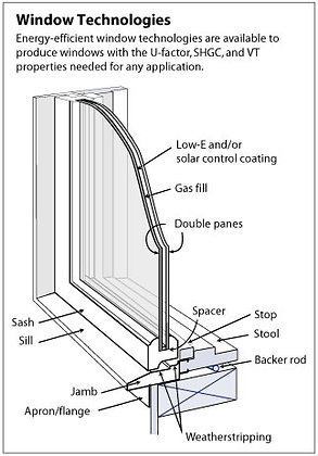 TR-8 Fenestration Ratings for Air Leakage