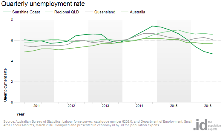 Quarterly Unemployment Rate