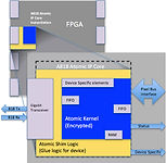 ARINC 818 IP Core