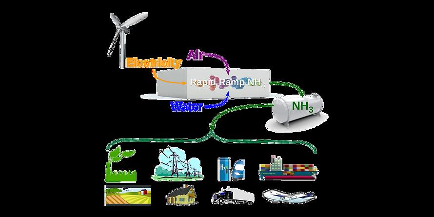 concept-diagram-NH3-horizontal-v2-web.pn