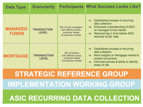 From Regulatory Reporting to Recurring Data Collection – How GFC transformed the landscape of financ