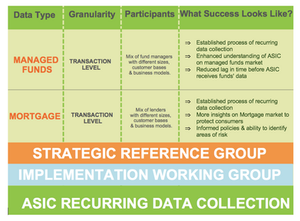 ASIC Data Collection Strategy