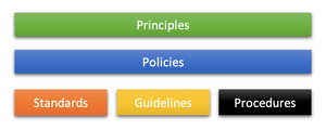 CPS 234 - Policy Framework