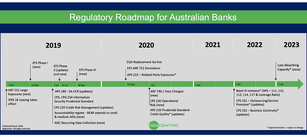 Australian Regulatory Roadmap