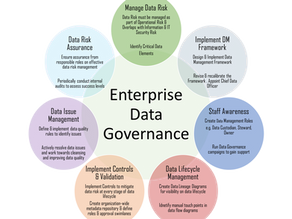 APRA CPG 235 - Govern your Data before getting Driven by Data