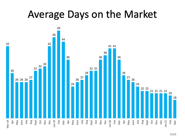 Days on Market.png