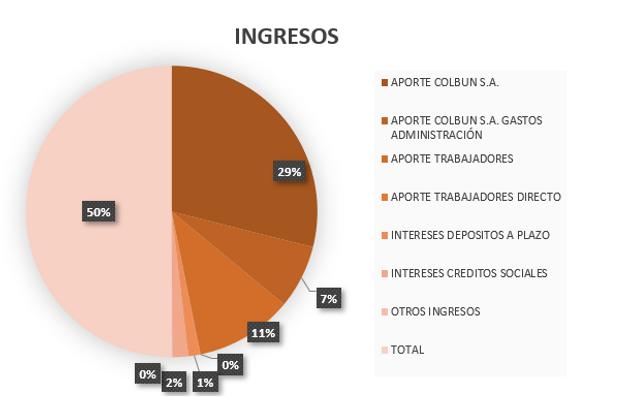INGRESOS 2019.PNG