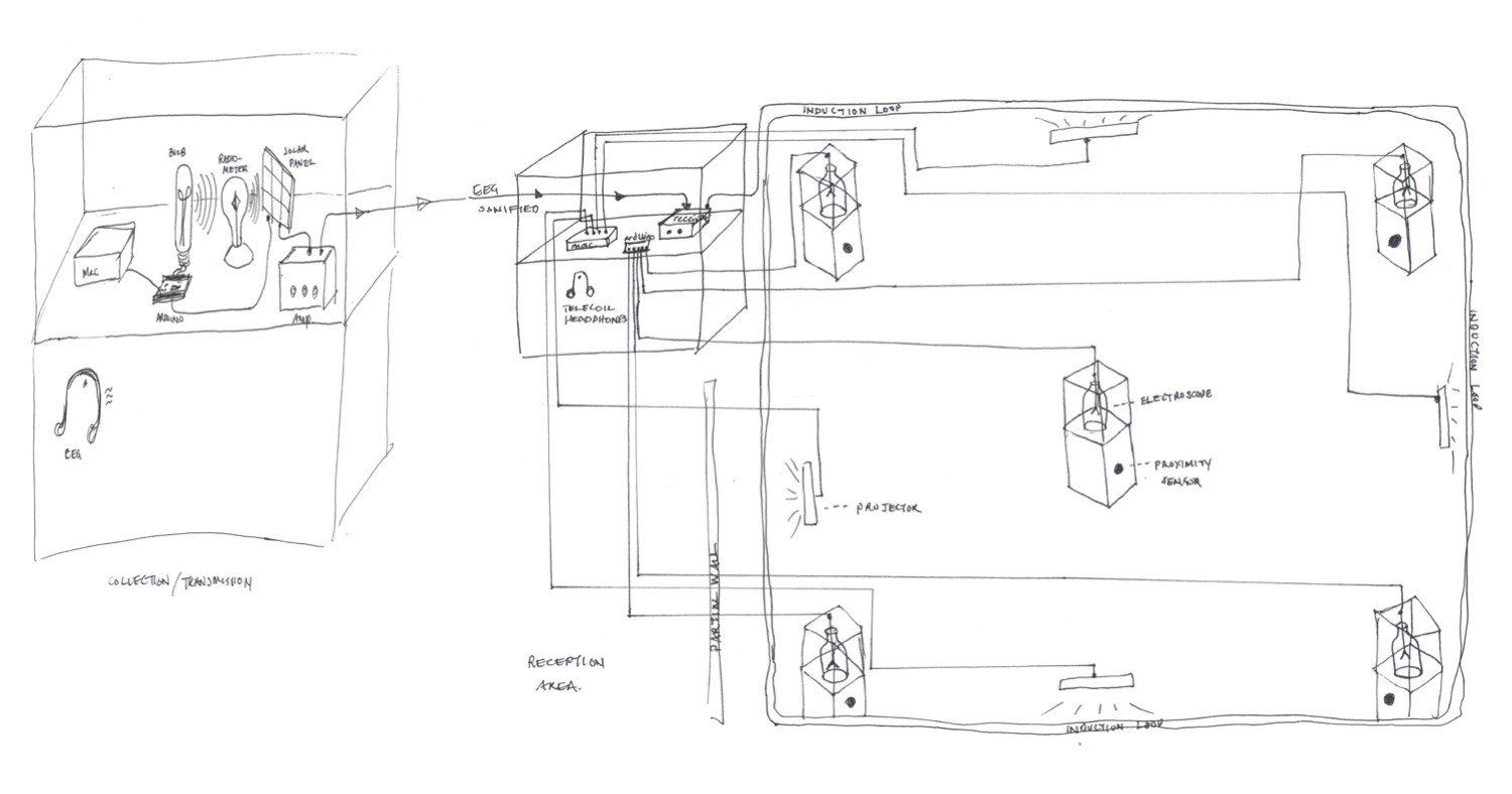 layout of entire installation