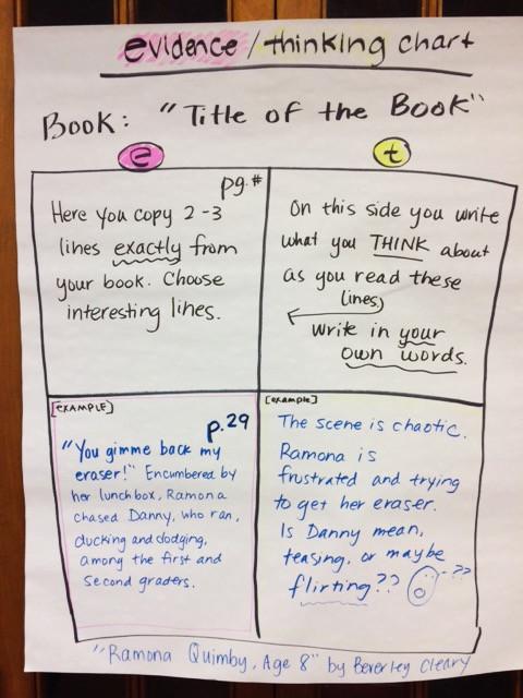 evidence/thinking chart
