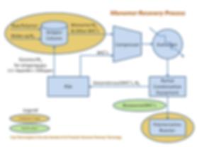 Monomer Recover Process