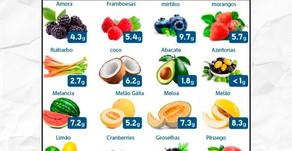 Carboidratos das frutas