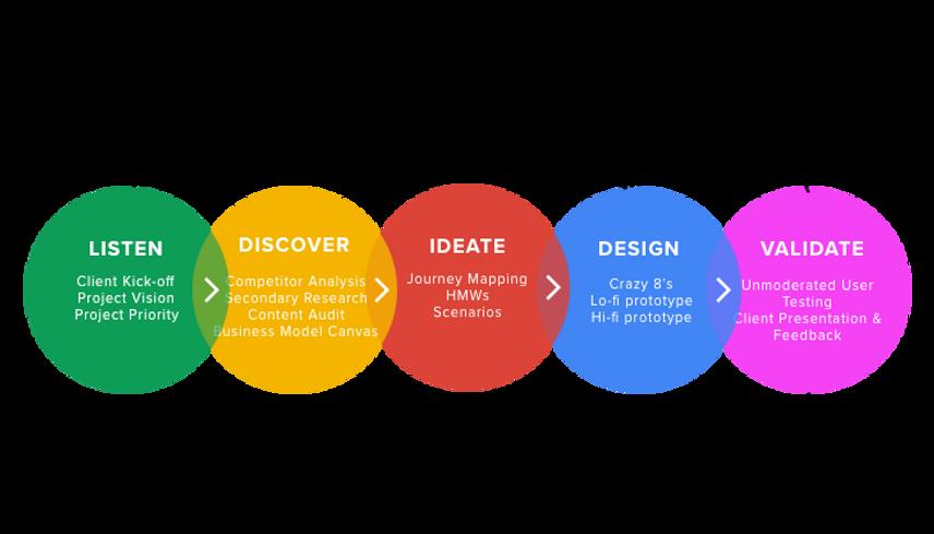 My-Design-Process.png