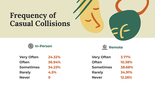 6-Frequency-Casual-Collisions.png