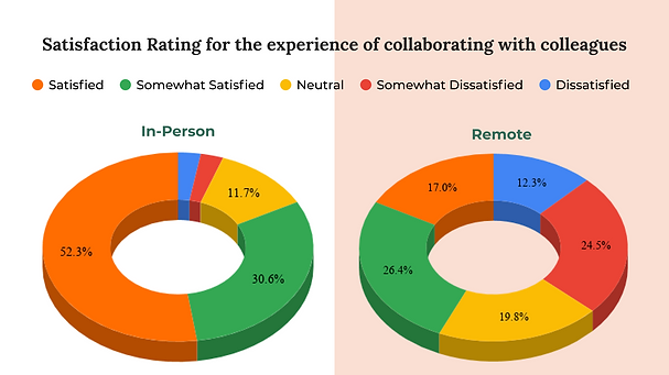 7-Colleagues-Collab-SatisfactionRating.p