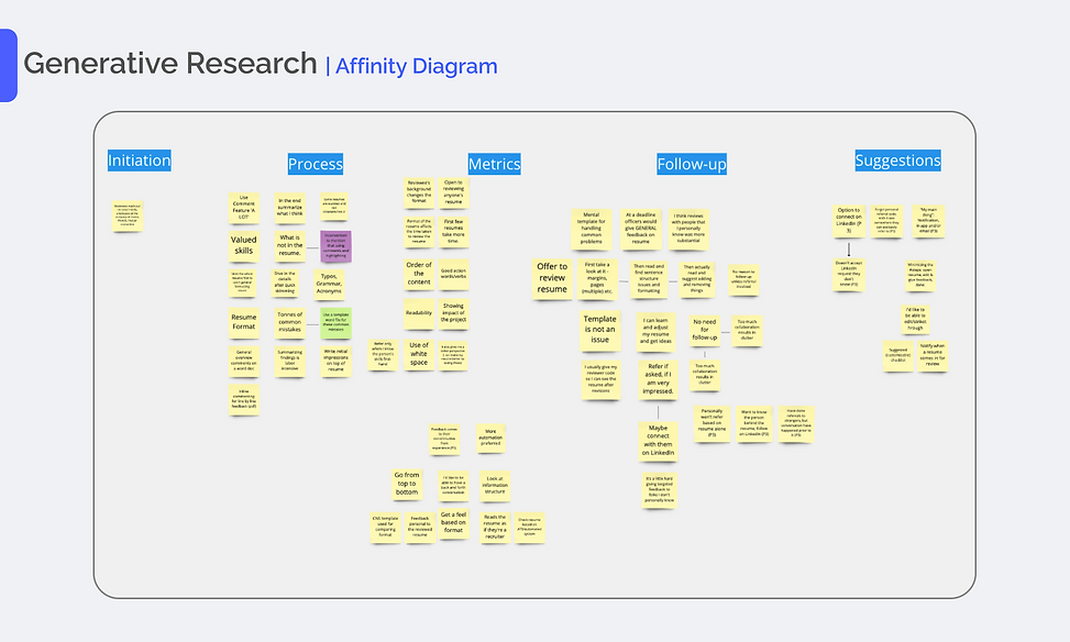 Generative Research Affinity Diagram (1)