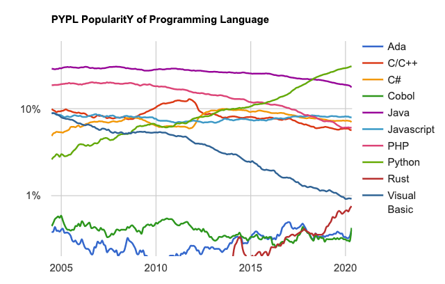 A plot of the popularity of different programming langauges from 2005 to 2020 with Python increasing in popularity over that time