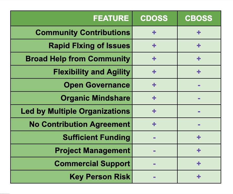 A table with a feature column, a CDOSS column, and a CBOSS column summarizing the different strengths and weaknesses of the two open-source approaches