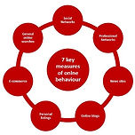7 measures of online behaviour.jpg