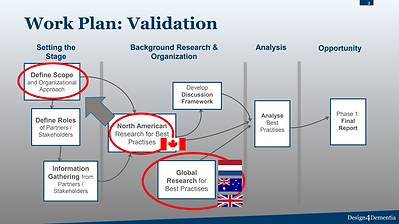 Work Plan Validation Graphic