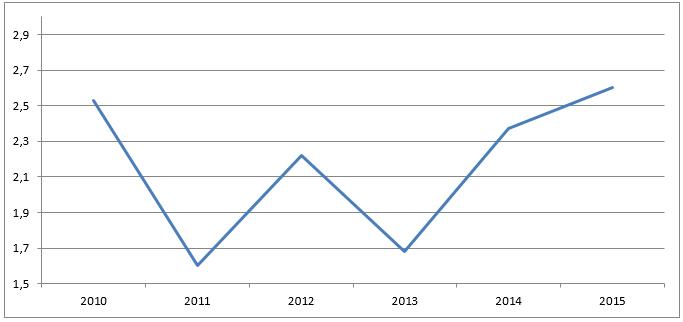 GRÁFICO 1: Taxa de Crescimento do PIB real dos EUA (% anual) - Blog da Selene