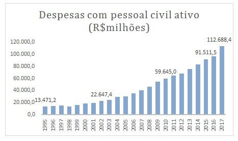 Carreirão não terá reajuste em 2019 - Blog da Selene
