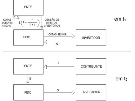 Securitização: uma operação de crédito de elevado risco