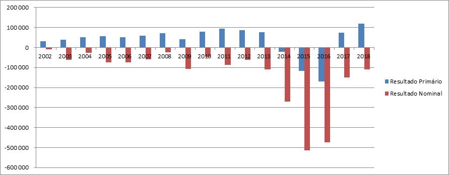 Resultados fiscais do Governo Federal sem estatais - Blog da Selene